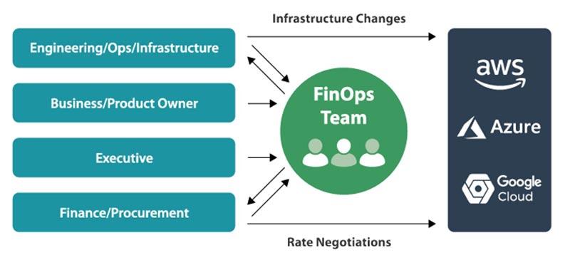 FinOps Diagram